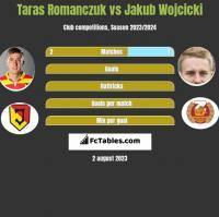Taras Romanczuk vs Jakub Wójcicki h2h player stats