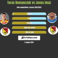 Taras Romanczuk vs Jesus Imaz h2h player stats