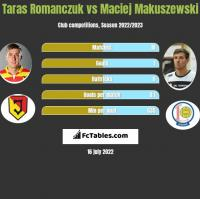 Taras Romanczuk vs Maciej Makuszewski h2h player stats