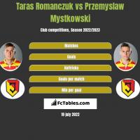 Taras Romanczuk vs Przemysław Mystkowski h2h player stats