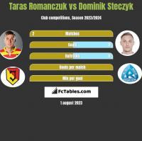 Taras Romanczuk vs Dominik Steczyk h2h player stats