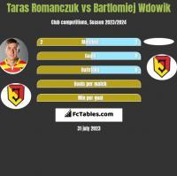 Taras Romanczuk vs Bartlomiej Wdowik h2h player stats