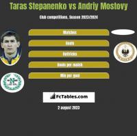 Taras Stepanienko vs Andriy Mostovy h2h player stats