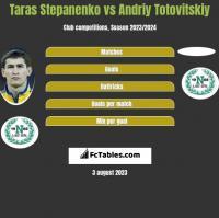 Taras Stepanienko vs Andrij Totowitskij h2h player stats