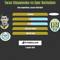 Taras Stepanenko vs Egor Kartushov h2h player stats
