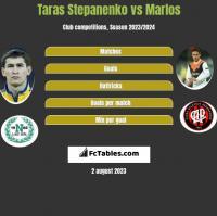 Taras Stepanenko vs Marlos h2h player stats