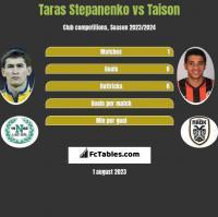 Taras Stepanenko vs Taison h2h player stats