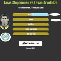 Taras Stepanenko vs Levan Arveladze h2h player stats