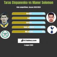 Taras Stepanenko vs Manor Solomon h2h player stats