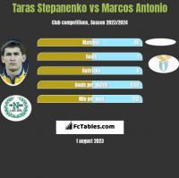 Taras Stepanenko vs Marcos Antonio h2h player stats