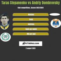 Taras Stepanenko vs Andriy Dombrovsky h2h player stats