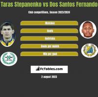 Taras Stepanenko vs Dos Santos Fernando h2h player stats