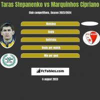 Taras Stepanenko vs Marquinhos Cipriano h2h player stats