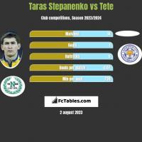 Taras Stepanenko vs Tete h2h player stats