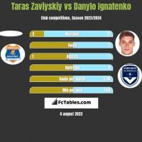 Taras Zaviyskiy vs Danylo Ignatenko h2h player stats