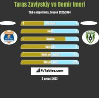 Taras Zaviyskiy vs Demir Imeri h2h player stats