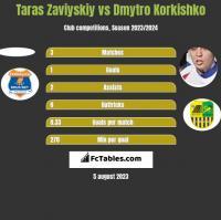 Taras Zaviyskiy vs Dmytro Korkishko h2h player stats