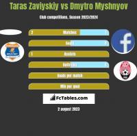 Taras Zaviyskiy vs Dmytro Myshnyov h2h player stats