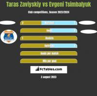 Taras Zaviyskiy vs Evgeni Tsimbalyuk h2h player stats