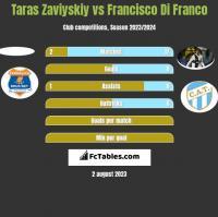 Taras Zaviyskiy vs Francisco Di Franco h2h player stats