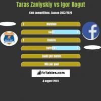 Taras Zaviyskiy vs Igor Kogut h2h player stats