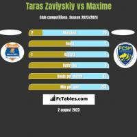 Taras Zaviyskiy vs Maxime h2h player stats
