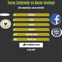 Taras Zaviyskiy vs Nazar Verbnyi h2h player stats