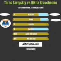 Taras Zaviyskiy vs Nikita Kravchenko h2h player stats