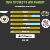 Taras Zaviyskiy vs Vitali Balashov h2h player stats