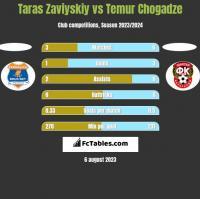 Taras Zaviyskiy vs Temur Chogadze h2h player stats