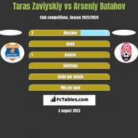 Taras Zaviyskiy vs Arseniy Batahov h2h player stats