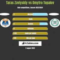 Taras Zaviyskiy vs Dmytro Topalov h2h player stats