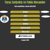 Taras Zaviyskiy vs Fabio Alexander h2h player stats