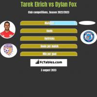 Tarek Elrich vs Dylan Fox h2h player stats