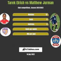Tarek Elrich vs Matthew Jurman h2h player stats