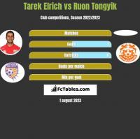 Tarek Elrich vs Ruon Tongyik h2h player stats