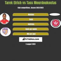 Tarek Elrich vs Tass Mourdoukoutas h2h player stats