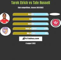 Tarek Elrich vs Tate Russell h2h player stats