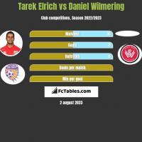 Tarek Elrich vs Daniel Wilmering h2h player stats