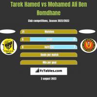 Tarek Hamed vs Mohamed Ali Ben Romdhane h2h player stats