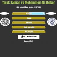 Tarek Salman vs Mohammed Ali Shaker h2h player stats