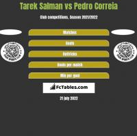 Tarek Salman vs Pedro Correia h2h player stats