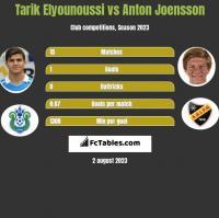 Tarik Elyounoussi vs Anton Joensson h2h player stats