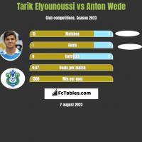 Tarik Elyounoussi vs Anton Wede h2h player stats