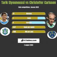 Tarik Elyounoussi vs Christoffer Carlsson h2h player stats