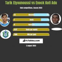 Tarik Elyounoussi vs Enock Kofi Adu h2h player stats