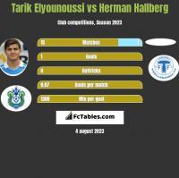 Tarik Elyounoussi vs Herman Hallberg h2h player stats