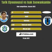 Tarik Elyounoussi vs Isak Ssewankambo h2h player stats