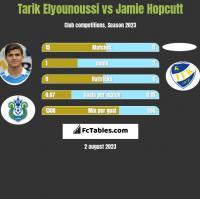 Tarik Elyounoussi vs Jamie Hopcutt h2h player stats