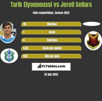 Tarik Elyounoussi vs Jerell Sellars h2h player stats